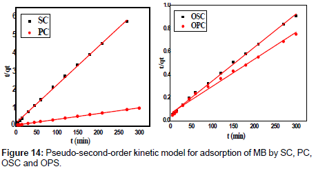 analytical-bioanalytical-techniques-kinetic-model