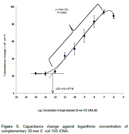 analytical-bioanalytical-techniques-logarithmic-concentration