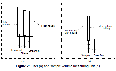 analytical-bioanalytical-techniques-measuring-unit