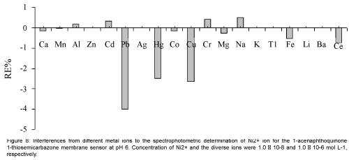 analytical-bioanalytical-techniques-metal-ions