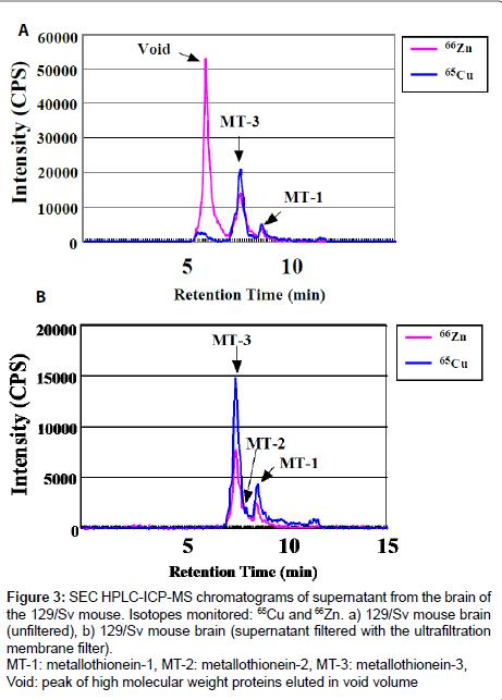analytical-bioanalytical-techniques-metallothionein