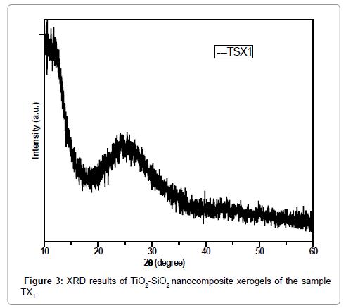 analytical-bioanalytical-techniques-nanocomposite-xerogels