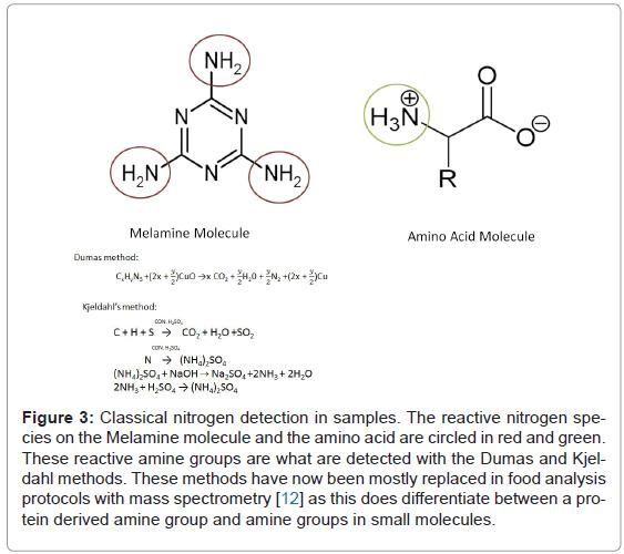 analytical-bioanalytical-techniques-nitrogen-detection-Melamine