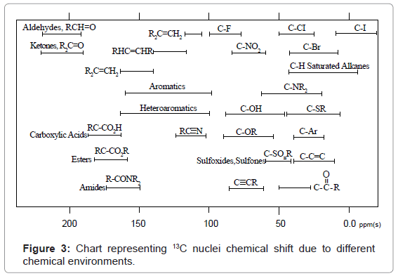 analytical-bioanalytical-techniques-nuclei-chemical-environments