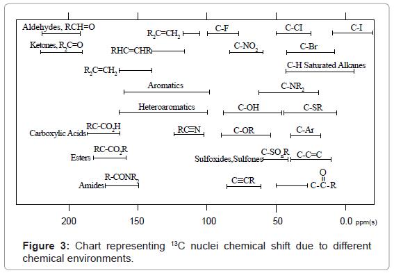 c13 nmr shift table