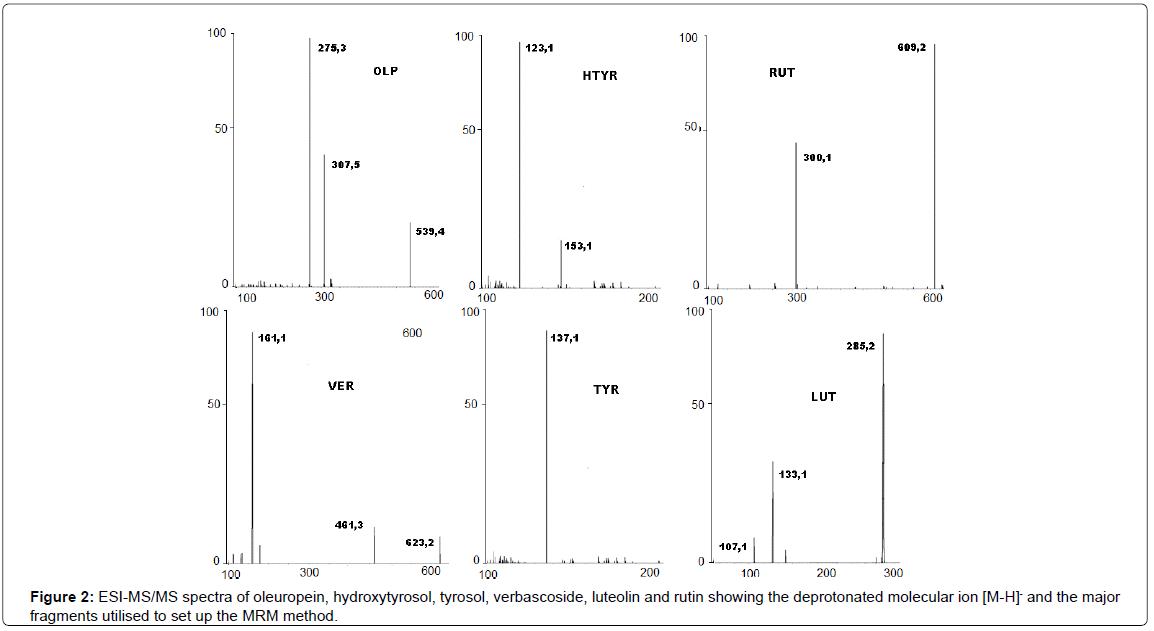 analytical-bioanalytical-techniques-oleuropein-hydroxytyrosol-tyrosol