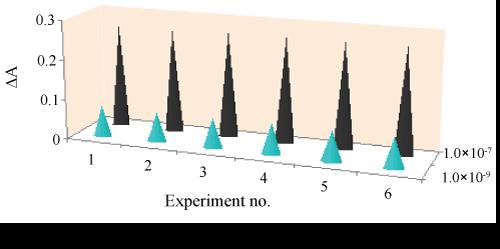 analytical-bioanalytical-techniques-optical-sensor