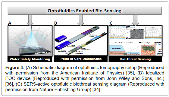 analytical-bioanalytical-techniques-optofluidic-tomography-permission