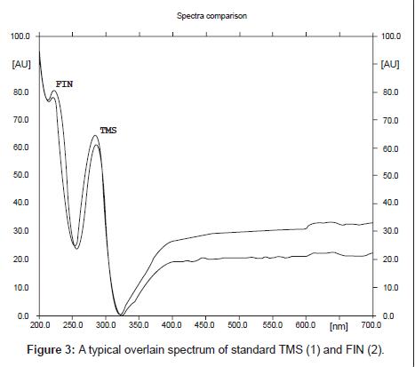 analytical-bioanalytical-techniques-overlain-spectrum