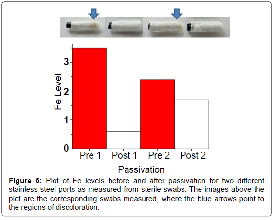 analytical-bioanalytical-techniques-passivation-stainless-steel