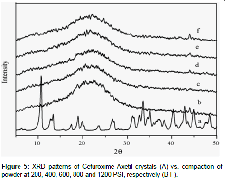 analytical-bioanalytical-techniques-patterns-Cefuroxime
