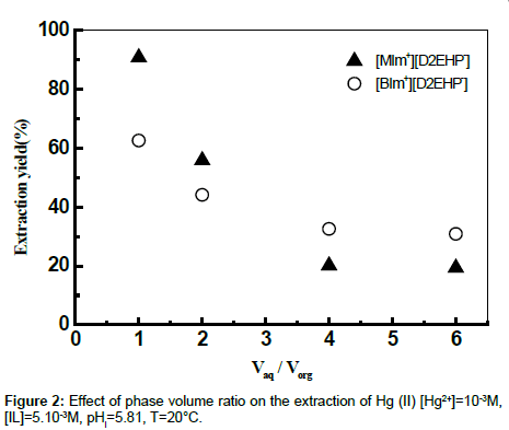 analytical-bioanalytical-techniques-phase-volume