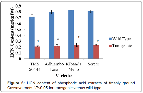 analytical-bioanalytical-techniques-phosphoric-extracts-Cassava