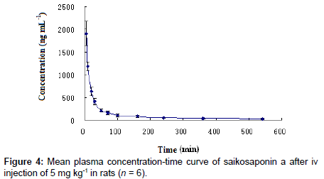 analytical-bioanalytical-techniques-plasma-concentration