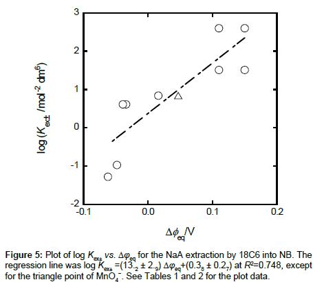 analytical-bioanalytical-techniques-plot-data