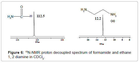 analytical-bioanalytical-techniques-proton-decoupled-formamide