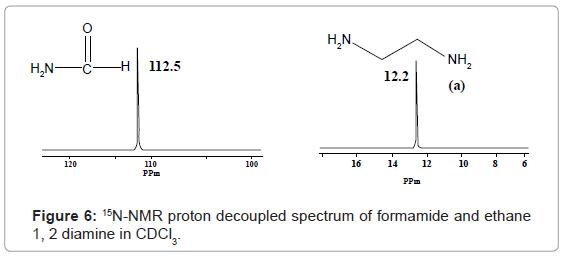 nmr spectra interpretation online dating