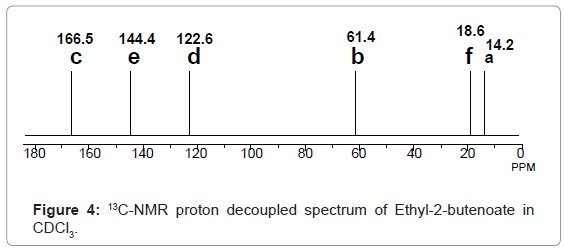 analytical-bioanalytical-techniques-proton-decoupled-spectrum