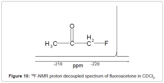 analytical-bioanalytical-techniques-proton-spectrum-fluoroacetone