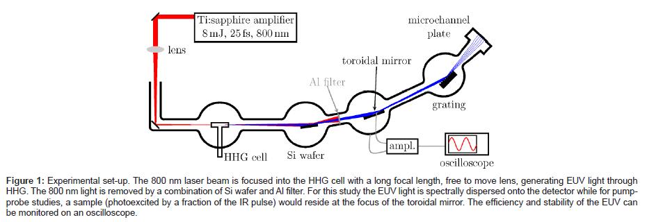 analytical-bioanalytical-techniques-pumpprobe-studies