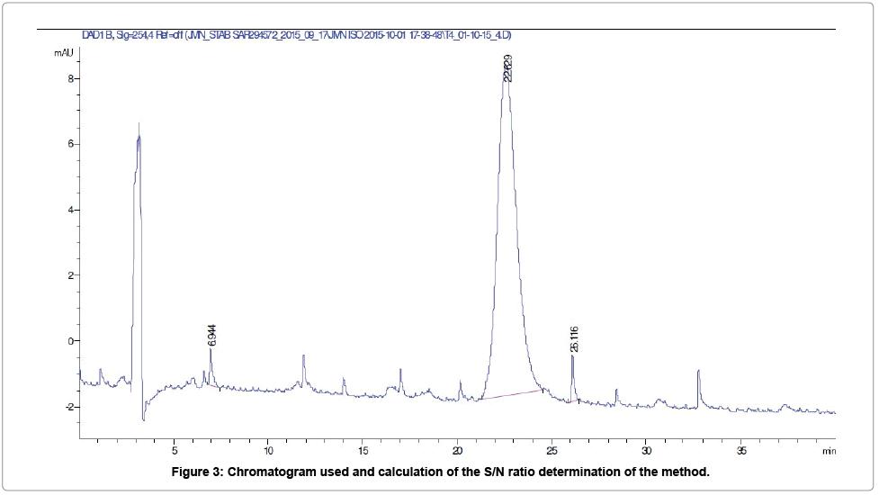 analytical-bioanalytical-techniques-ratio-determination