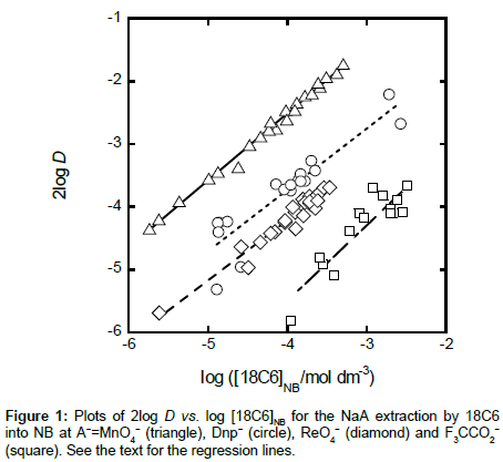 analytical-bioanalytical-techniques-regression-lines
