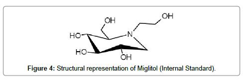 analytical-bioanalytical-techniques-representation-Miglitol