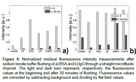 analytical-bioanalytical-techniques-residual-fluorescence