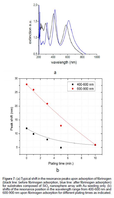 analytical-bioanalytical-techniques-resonance-peaks