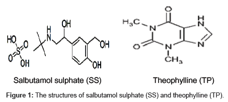 analytical-bioanalytical-techniques-salbutamol-sulphate