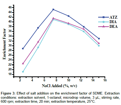 analytical-bioanalytical-techniques-salt-addition