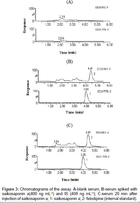 analytical-bioanalytical-techniques-serum-saikosaponin