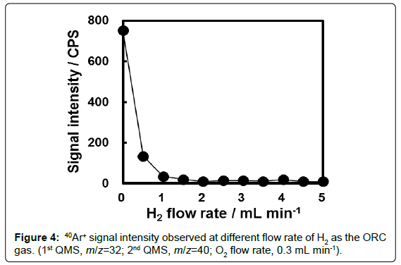 analytical-bioanalytical-techniques-signal-intensity-rate