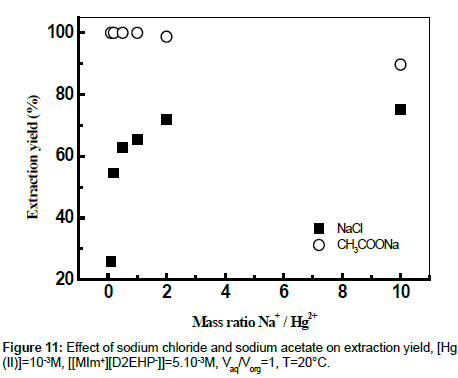 analytical-bioanalytical-techniques-sodium-chloride