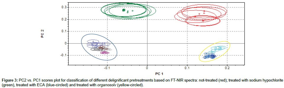 analytical-bioanalytical-techniques-sodium-hypochlorite