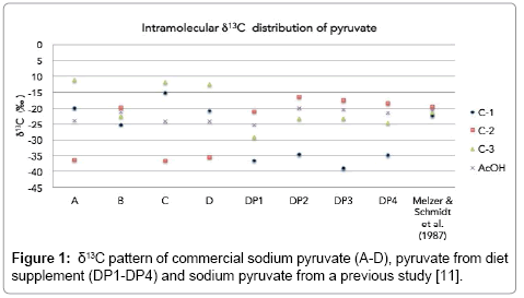 analytical-bioanalytical-techniques-sodium-pyruvate