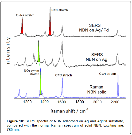 analytical-bioanalytical-techniques-spectra-adsorbed-substrate