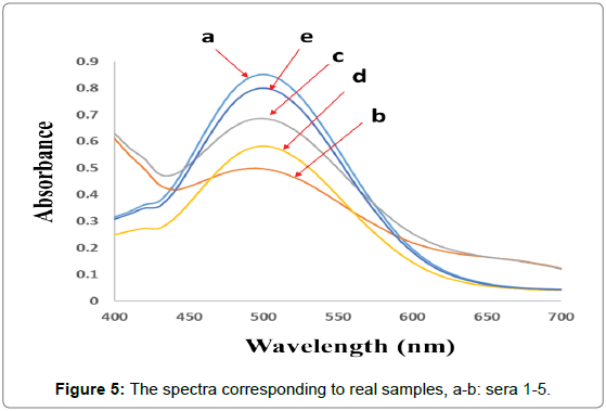 analytical-bioanalytical-techniques-spectra-corresponding-samples