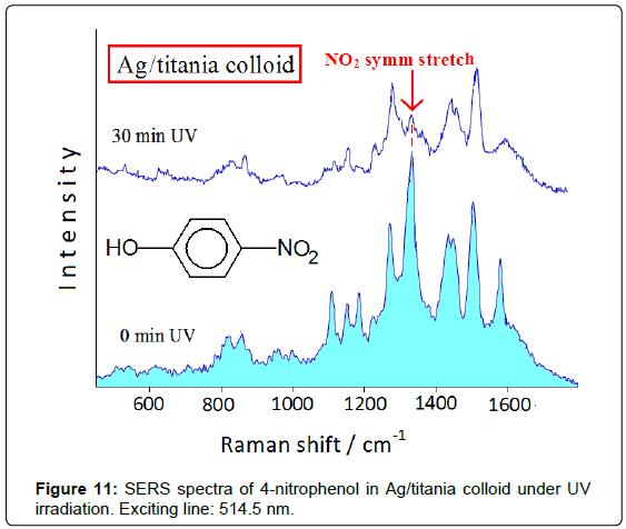 analytical-bioanalytical-techniques-spectra-nitrophenol-titania