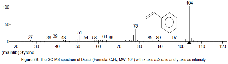 analytical-bioanalytical-techniques-spectrum-Diesel