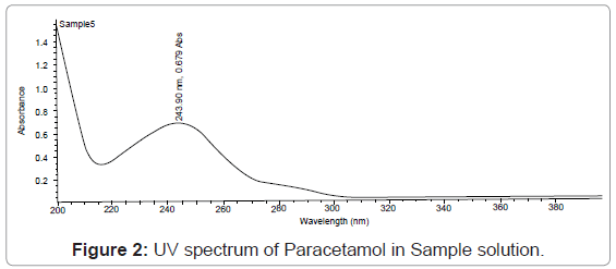 analytical-bioanalytical-techniques-spectrum-Paracetamol-Sample