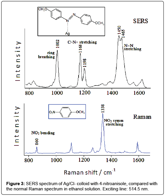 analytical-bioanalytical-techniques-spectrum-colloid-nitroanisole