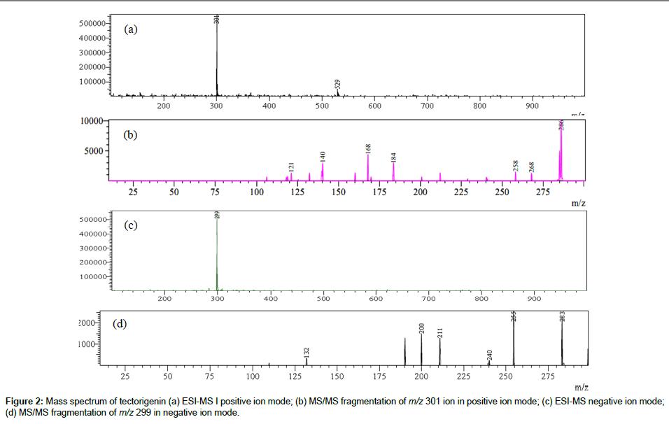analytical-bioanalytical-techniques-spectrum-tectorigenin