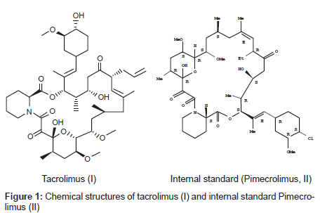 analytical-bioanalytical-techniques-standard-Pimecrolimus