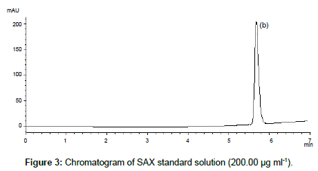 analytical-bioanalytical-techniques-standard-solution