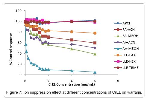 analytical-bioanalytical-techniques-suppression-effect-warfarin