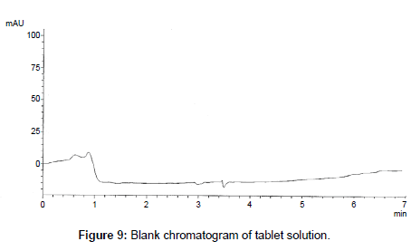 analytical-bioanalytical-techniques-tablet-solution