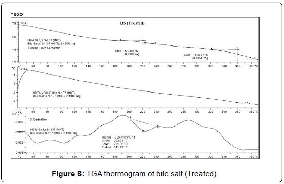 analytical-bioanalytical-techniques-thermogram-bile-salt