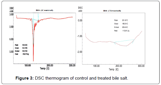 analytical-bioanalytical-techniques-thermogram-control-treated