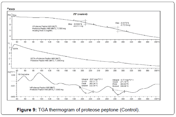 analytical-bioanalytical-techniques-thermogram-proteose-peptone